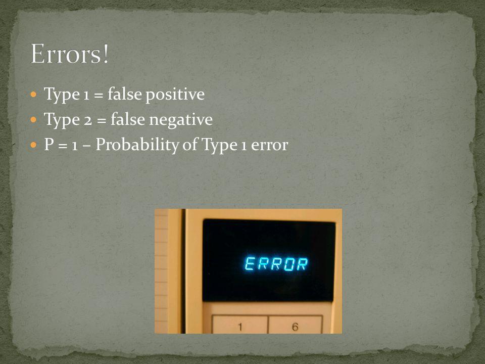 Type 1 = false positive Type 2 = false negative P = 1 – Probability of Type 1 error