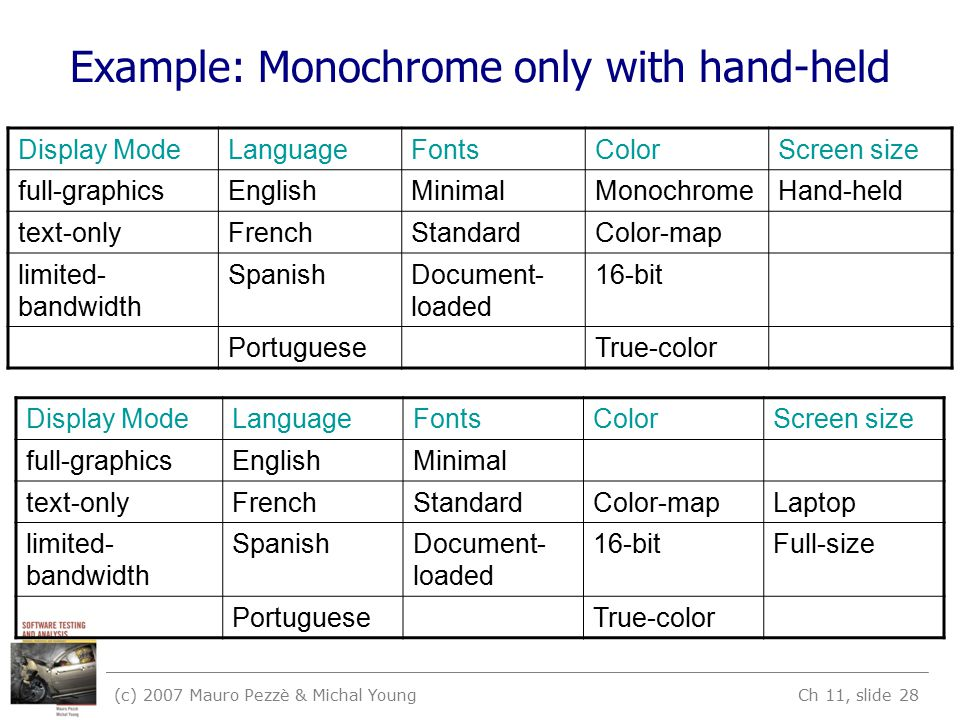 (c) 2007 Mauro Pezzè & Michal Young Ch 11, slide 28 Example: Monochrome only with hand-held Display ModeLanguageFontsColorScreen size full-graphicsEng