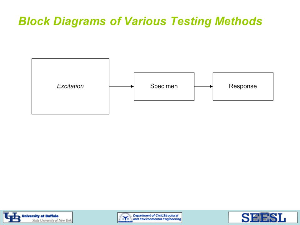 Block Diagrams of Various Testing Methods