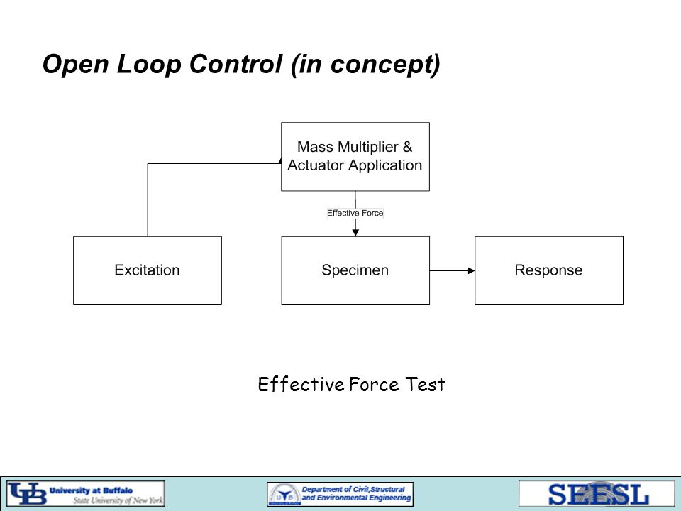 Open Loop Control (in concept) Effective Force Test