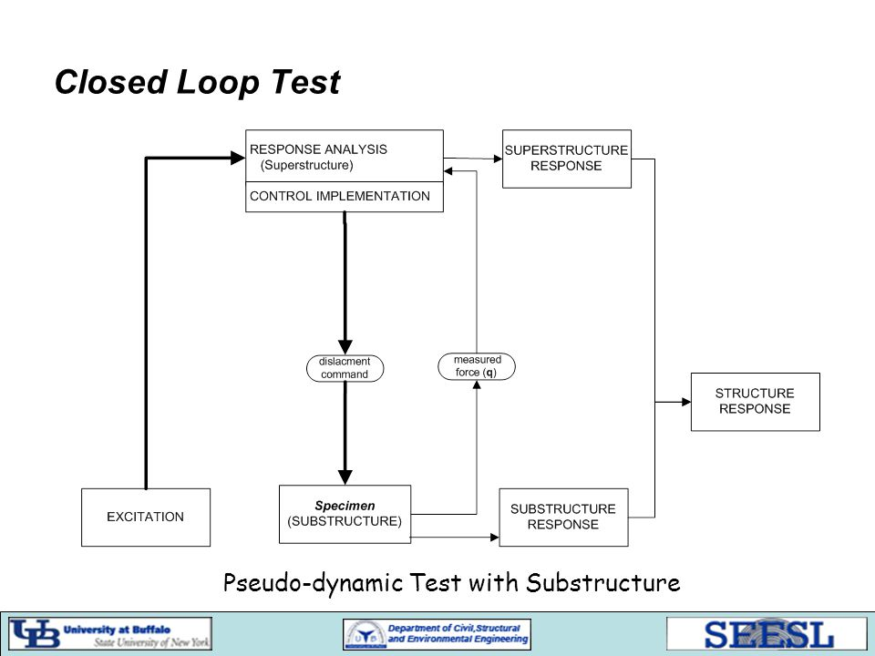 Pseudo-dynamic Test with Substructure