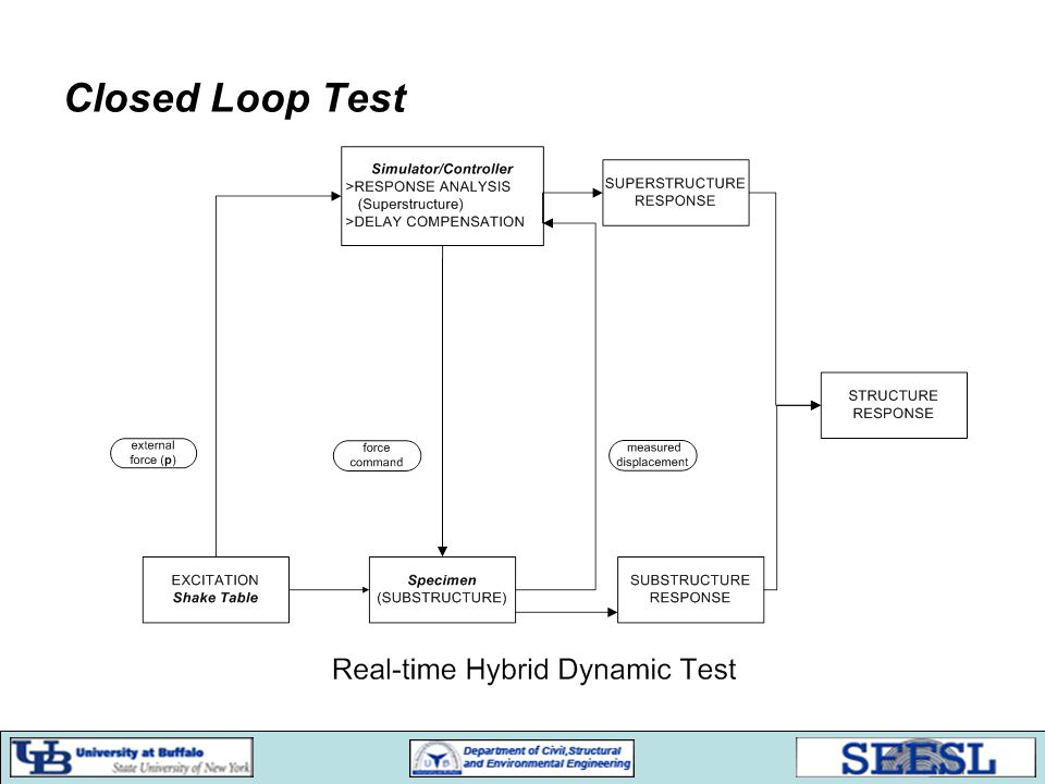 Closed Loop Test
