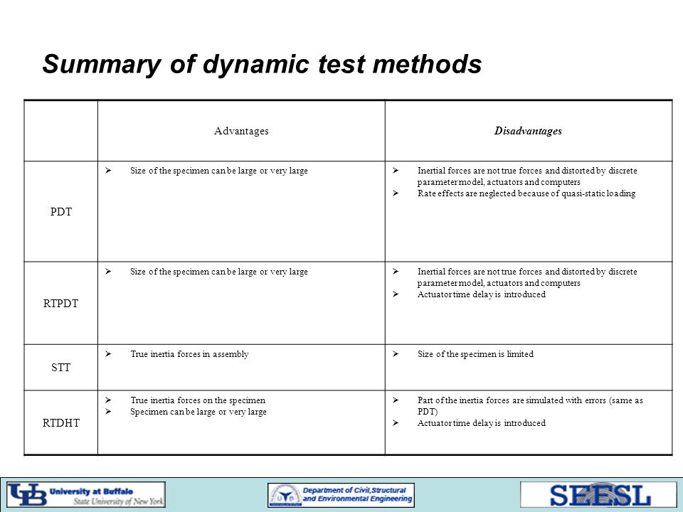 Summary of dynamic test methods AdvantagesDisadvantages PDT  Size of the specimen can be large or very large  Inertial forces are not true forces an