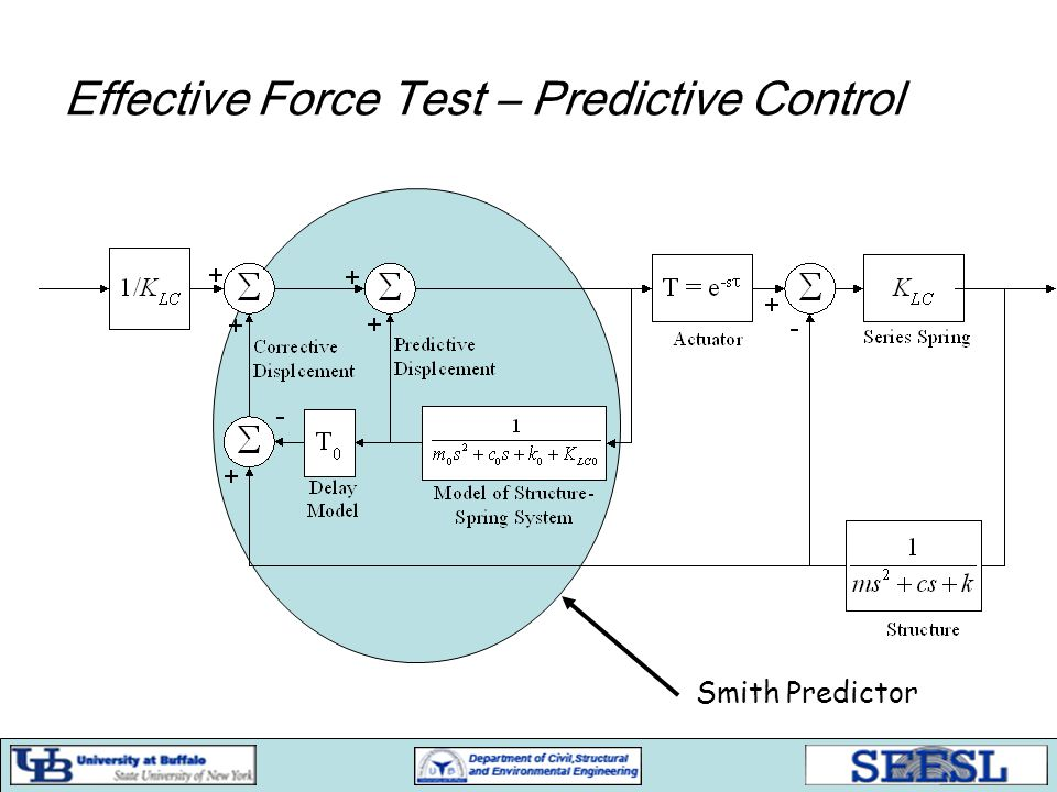 Effective Force Test – Predictive Control Smith Predictor