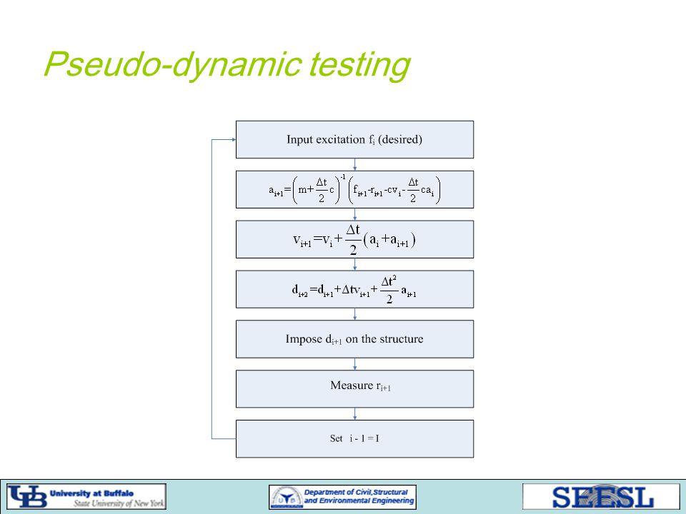 Pseudo-dynamic testing
