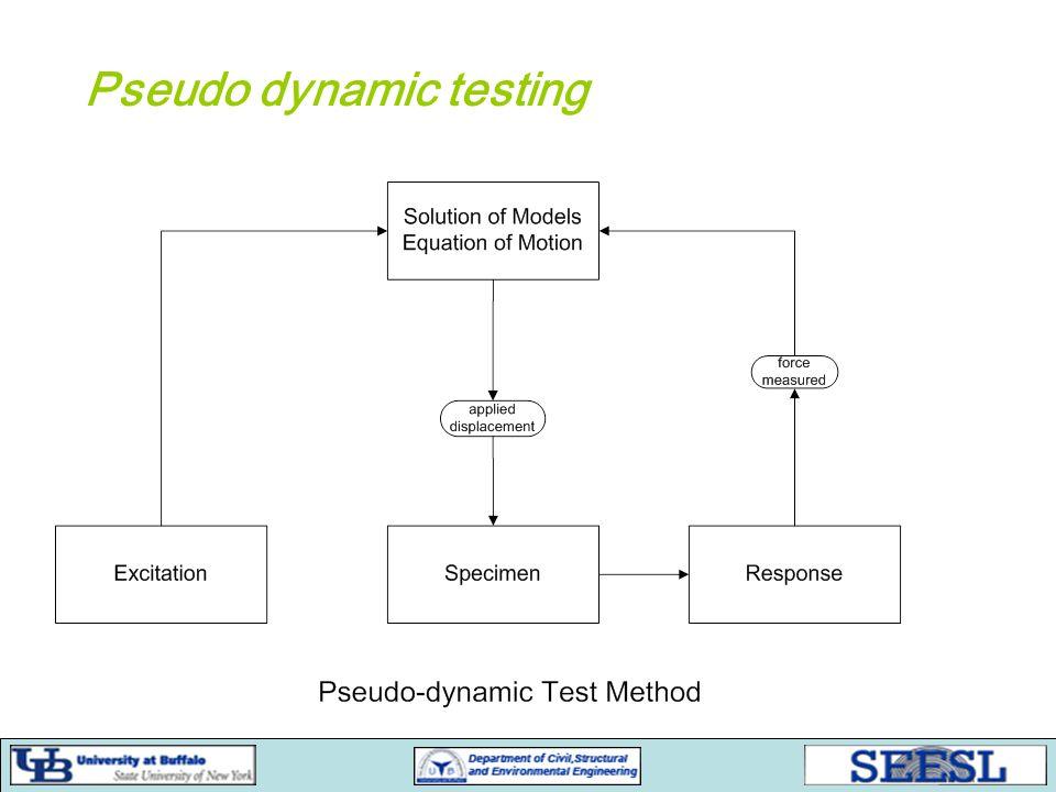 Pseudo dynamic testing