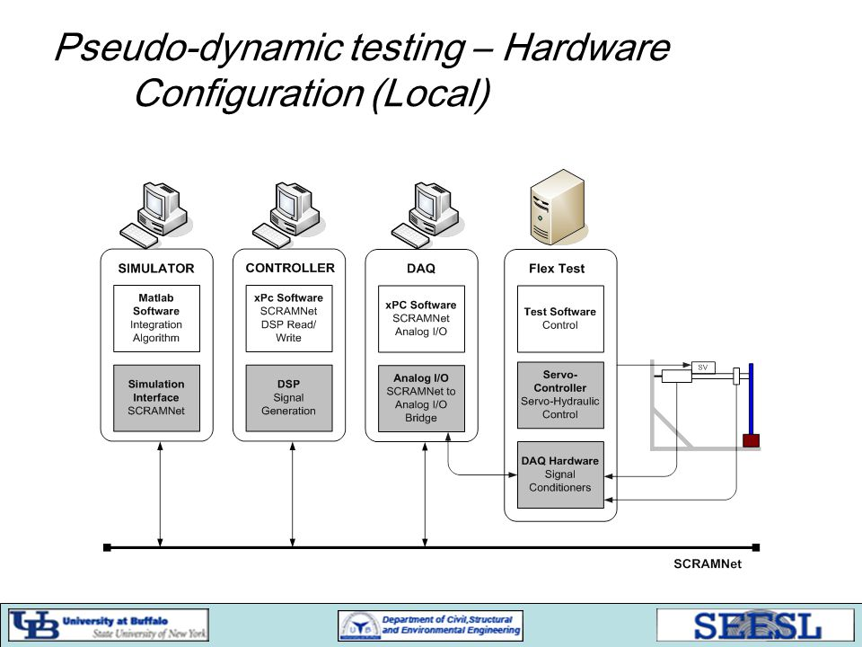 Pseudo-dynamic testing – Hardware Configuration (Local)