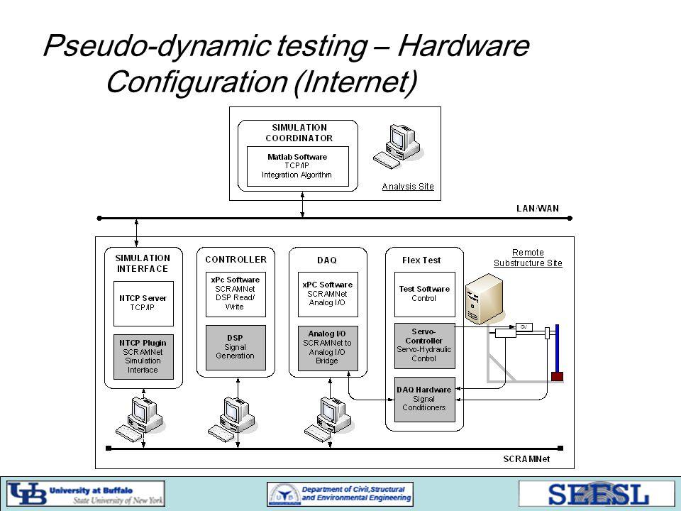 Pseudo-dynamic testing – Hardware Configuration (Internet)