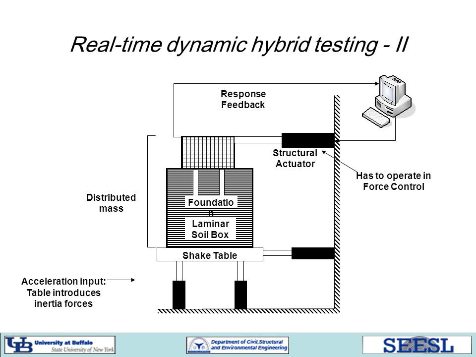 Real-time dynamic hybrid testing - II Acceleration input: Table introduces inertia forces Shake Table Laminar Soil Box Foundatio n Structural Actuator