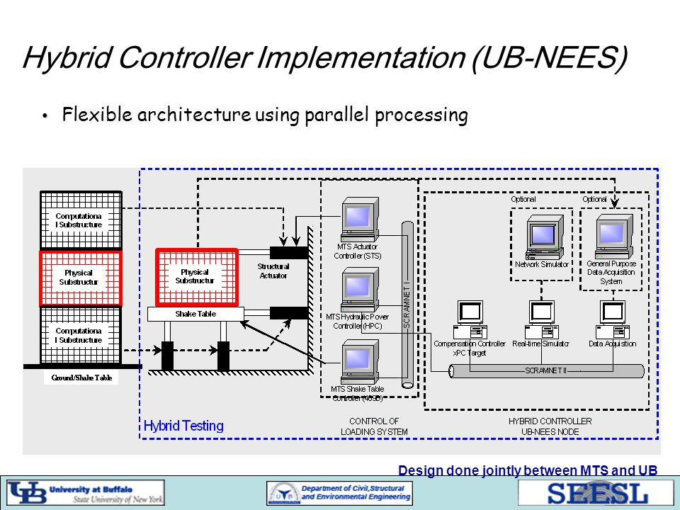 Hybrid Controller Implementation (UB-NEES) Design done jointly between MTS and UB Flexible architecture using parallel processing