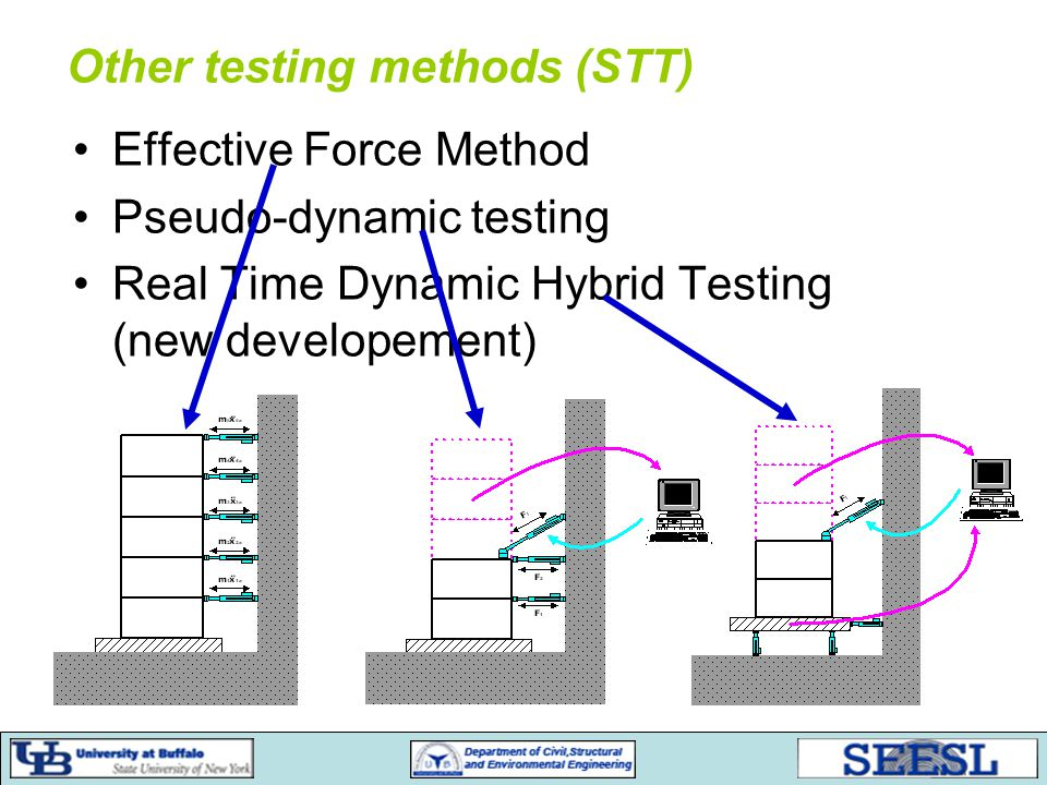 Effective Force Method Pseudo-dynamic testing Real Time Dynamic Hybrid Testing (new developement) Other testing methods (STT)
