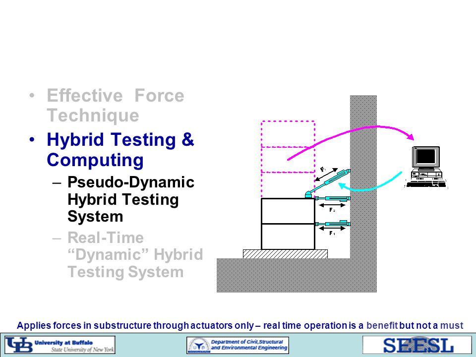 Effective Force Test – Predictive Control Smith Predictor
