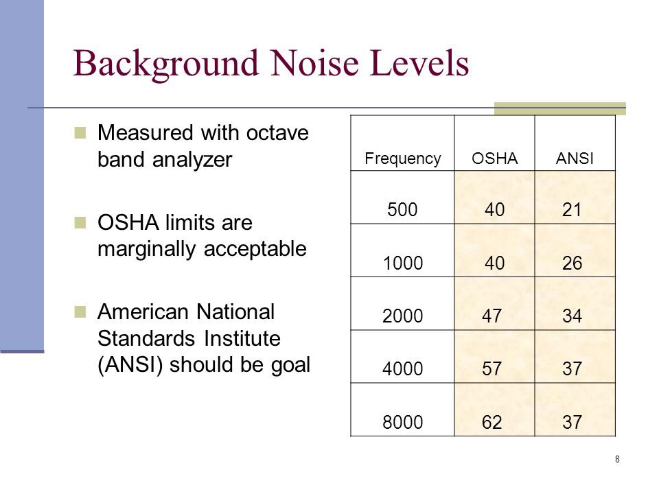 8 Background Noise Levels Measured with octave band analyzer OSHA limits are marginally acceptable American National Standards Institute (ANSI) should be goal FrequencyOSHAANSI 5004021 10004026 200047 34 400057 37 800062 37
