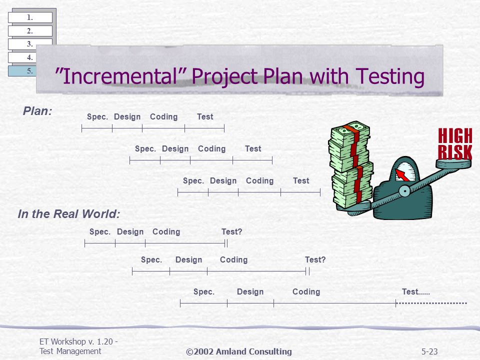 "ET Workshop v. 1.20 - Test Management©2002 Amland Consulting5-22 1. 2. 3. 4. 5. ""Ordinary"" Project Plan including Testing SpecificationDesignCodingTes"