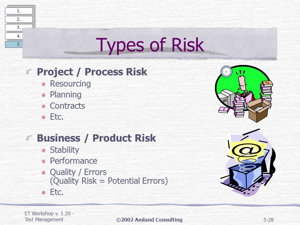 ET Workshop v. 1.20 - Test Management©2002 Amland Consulting5-27 1. 2. 3. 4. 5. Problems vs. Risk Problem (Issue): Something that has or will happen R