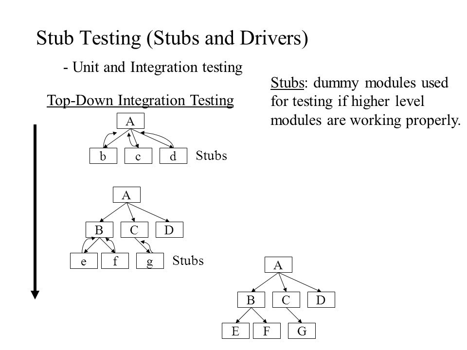 Stub Testing (Stubs and Drivers) - Unit and Integration testing A Top-Down Integration Testing bcd Stubs Stubs: dummy modules used for testing if high