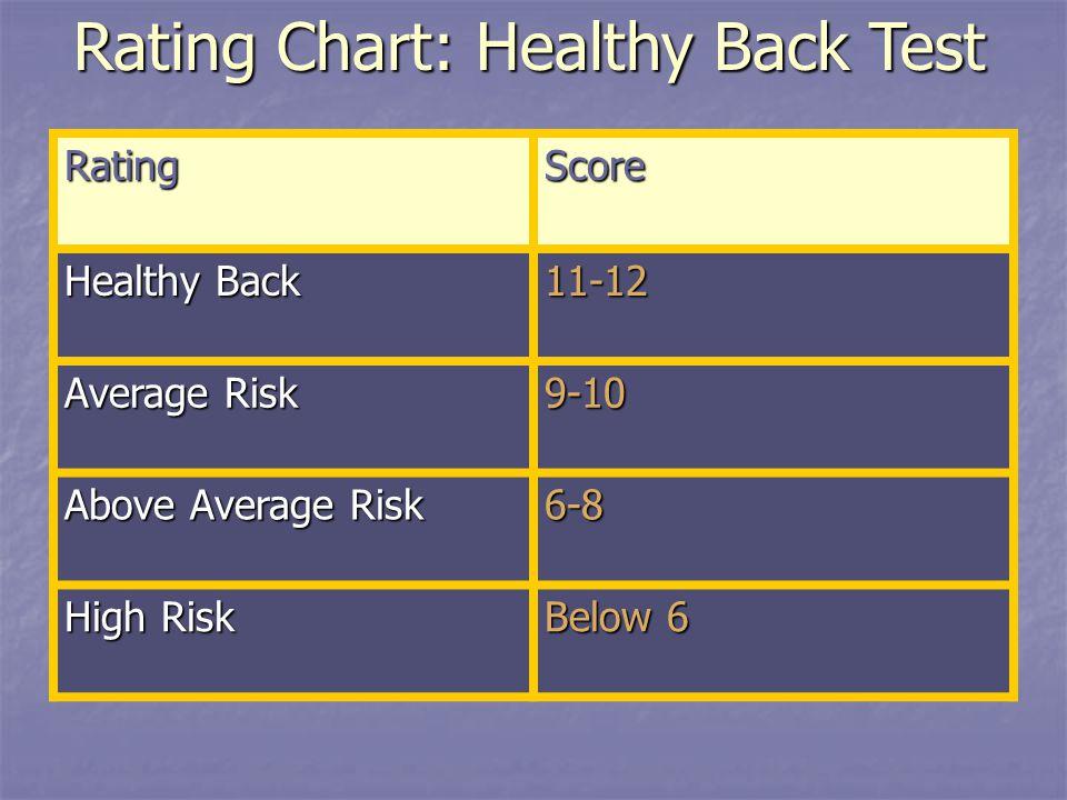 RatingScore Healthy Back 11-12 Average Risk 9-10 Above Average Risk 6-8 High Risk Below 6 Rating Chart: Healthy Back Test