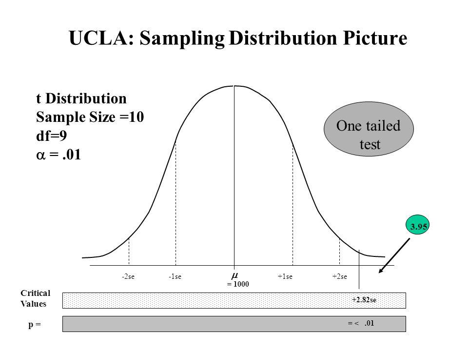 UCLA: Sampling Distribution Picture  +2se-2se+1se-1se +2.82se = <.01 p = Critical Values t Distribution Sample Size =10 df=9  =.01 One tailed test 3