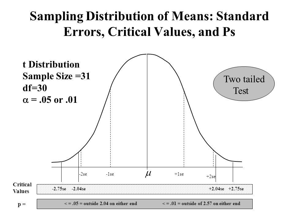 Sampling Distribution of Means: Standard Errors, Critical Values, and Ps  +2se -2se+1se-1se +2.04se+2.75se-2.75se-2.04se < =.01 = outside of 2.57 on