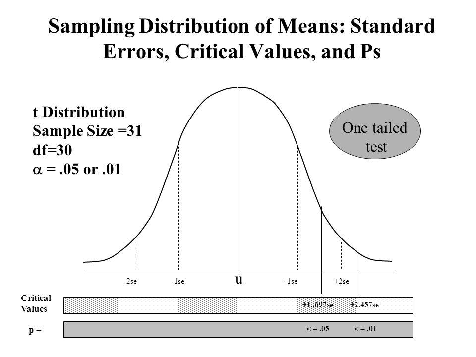 Sampling Distribution of Means: Standard Errors, Critical Values, and Ps u +2se-2se+1se-1se +1..697se+2.457se < =.01< =.05 p = Critical Values t Distr