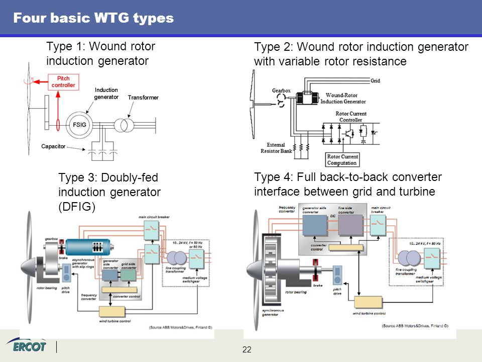 22 Four basic WTG types Type 1: Wound rotor induction generator Type 2: Wound rotor induction generator with variable rotor resistance Type 3: Doubly-fed induction generator (DFIG) Type 4: Full back-to-back converter interface between grid and turbine