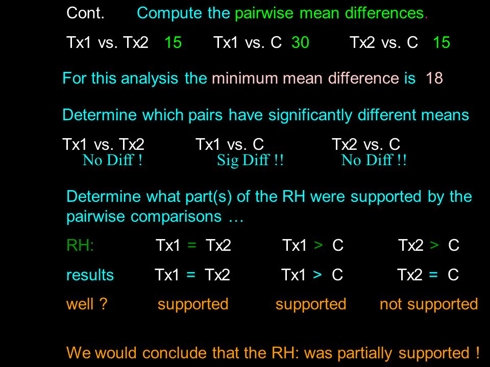 Cont. Compute the pairwise mean differences. Tx1 vs. Tx2 15 Tx1 vs. C 30 Tx2 vs. C 15 For this analysis the minimum mean difference is 18 Determine wh