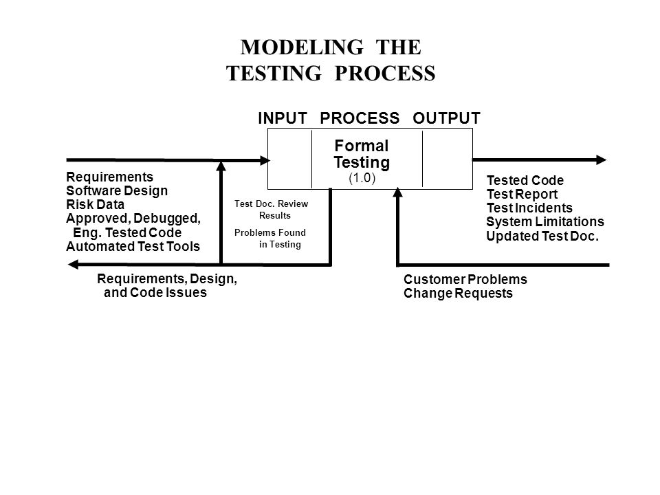 MODELING THE TESTING PROCESS Formal Testing (1.0) Requirements Software Design Risk Data Approved, Debugged, Eng.
