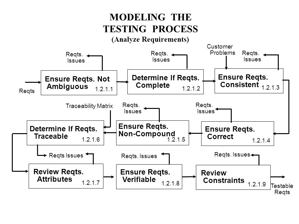MODELING THE TESTING PROCESS (Analyze Requirements) Ensure Reqts.