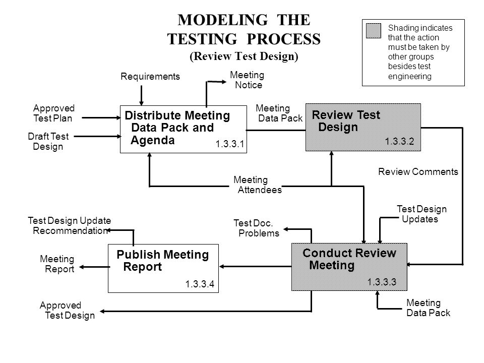 MODELING THE TESTING PROCESS (Review Test Design) Distribute Meeting Data Pack and Agenda Draft Test Design Review Comments Meeting Data Pack Meeting Attendees Publish Meeting Report Test Design Updates Meeting Data Pack Test Design Update Recommendation Test Doc.