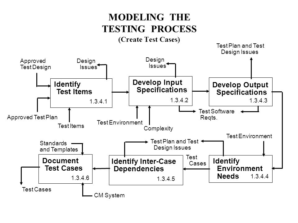 MODELING THE TESTING PROCESS (Create Test Cases) Identify Test Items Develop Input Specifications Approved Test Design Approved Test Plan Document Test Cases Design Issues Test Plan and Test Design Issues Complexity Test Cases Develop Output Specifications Identify Inter-Case Dependencies Identify Environment Needs Test Plan and Test Design Issues Test Items Test Environment Test Cases CM System Test Software Reqts.