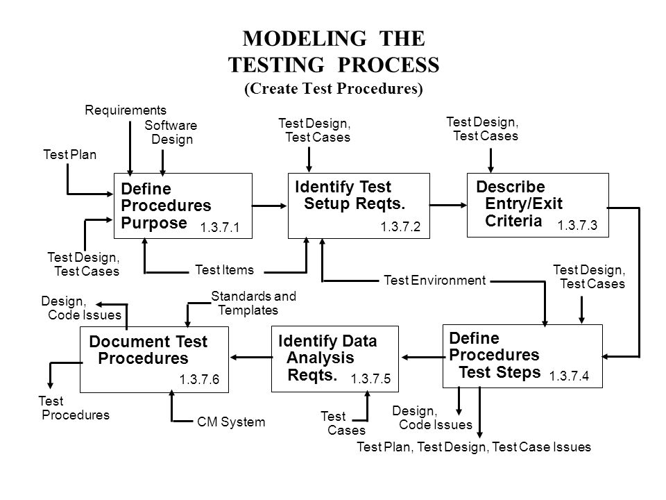 MODELING THE TESTING PROCESS (Create Test Procedures) Define Procedures Purpose Identify Test Setup Reqts.