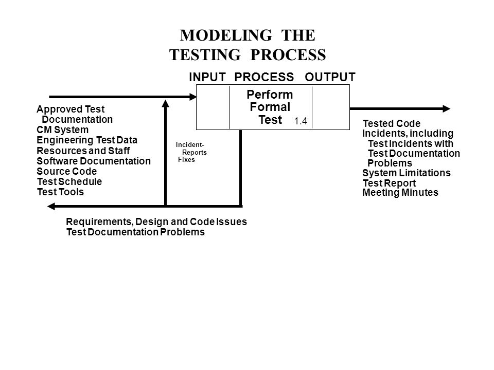 MODELING THE TESTING PROCESS Perform Formal Test Approved Test Documentation CM System Engineering Test Data Resources and Staff Software Documentation Source Code Test Schedule Test Tools Tested Code Incidents, including Test Incidents with Test Documentation Problems System Limitations Test Report Meeting Minutes Requirements, Design and Code Issues Test Documentation Problems INPUTPROCESSOUTPUT Incident- Reports Fixes 1.4