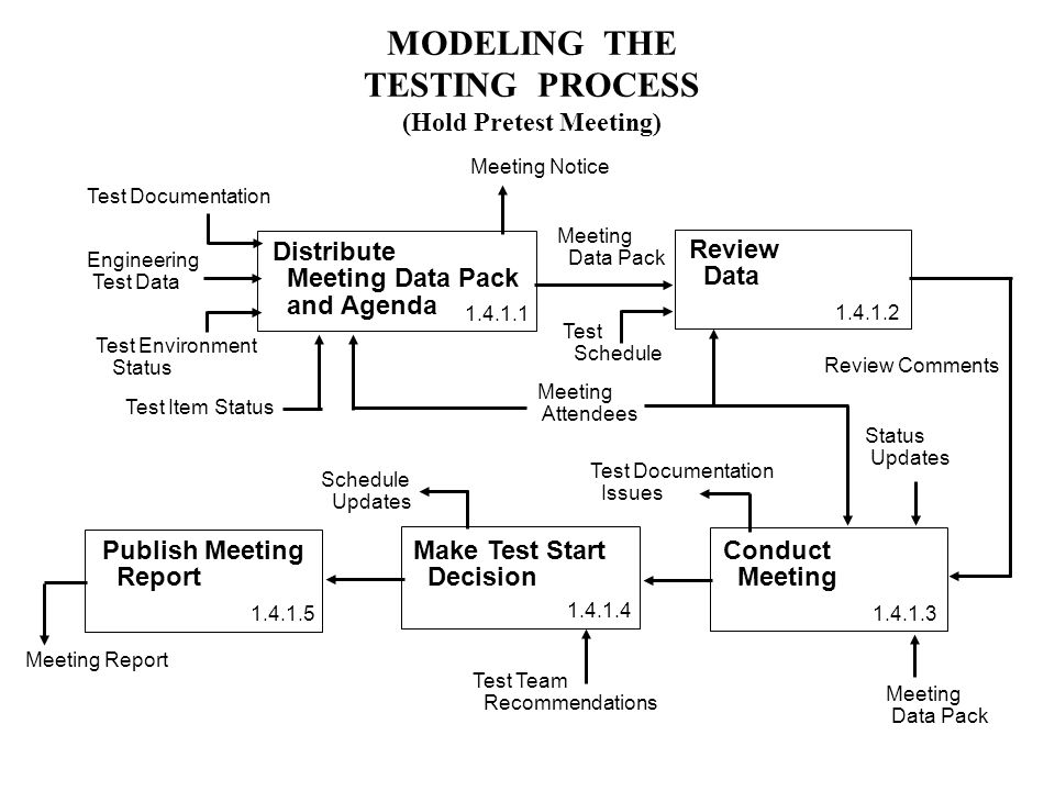 MODELING THE TESTING PROCESS (Hold Pretest Meeting) Review Data Distribute Meeting Data Pack and Agenda Test Documentation Test Item Status Engineering Test Data Test Environment Status Conduct Meeting Review Comments Meeting Data Pack Meeting Attendees Make Test Start Decision Publish Meeting Report Status Updates Meeting Data Pack Test Team Recommendations Test Documentation Issues Test Schedule Updates Meeting Notice Meeting Report