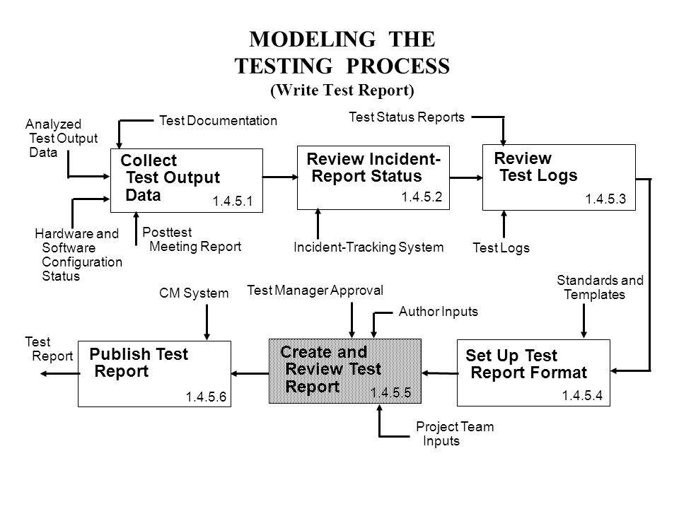 Modeling The Testing Process Formal Testing  Requirements