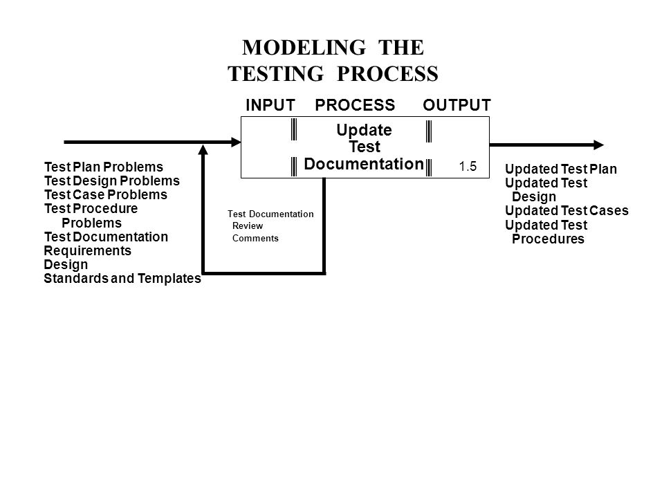 MODELING THE TESTING PROCESS Update Test Documentation Test Plan Problems Test Design Problems Test Case Problems Test Procedure Problems Test Documentation Requirements Design Standards and Templates Updated Test Plan Updated Test Design Updated Test Cases Updated Test Procedures INPUTPROCESSOUTPUT Test Documentation Review Comments 1.5