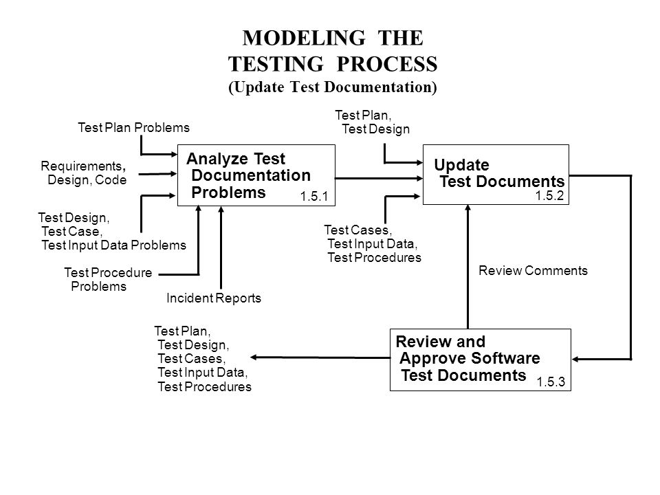 MODELING THE TESTING PROCESS (Update Test Documentation) Update Test Documents Analyze Test Documentation Problems Test Plan Problems Test Procedure Problems Requirements, Design, Code Test Plan, Test Design, Test Cases, Test Input Data, Test Procedures Test Design, Test Case, Test Input Data Problems Review and Approve Software Test Documents Review Comments Incident Reports Test Plan, Test Design Test Cases, Test Input Data, Test Procedures