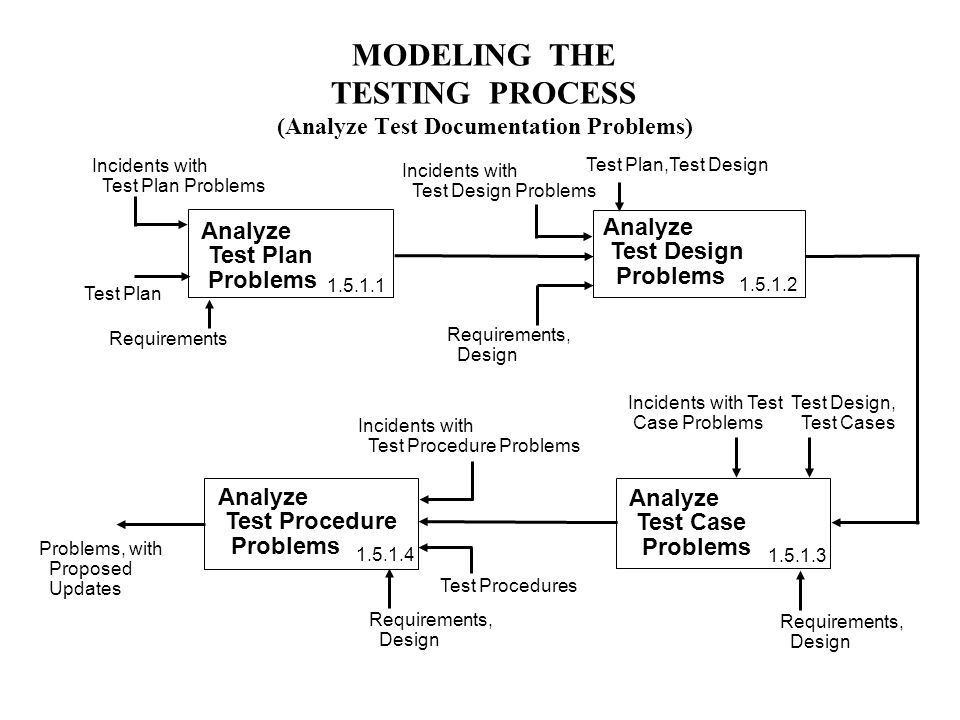 MODELING THE TESTING PROCESS (Analyze Test Documentation Problems) Analyze Test Design Problems Analyze Test Plan Problems Incidents with Test Plan Problems Requirements Test Plan Problems, with Proposed Updates Test Plan,Test Design Requirements, Design Analyze Test Case Problems Analyze Test Procedure Problems Test Design, Test Cases Requirements, Design Incidents with Test Design Problems Incidents with Test Case Problems Incidents with Test Procedure Problems Requirements, Design Test Procedures