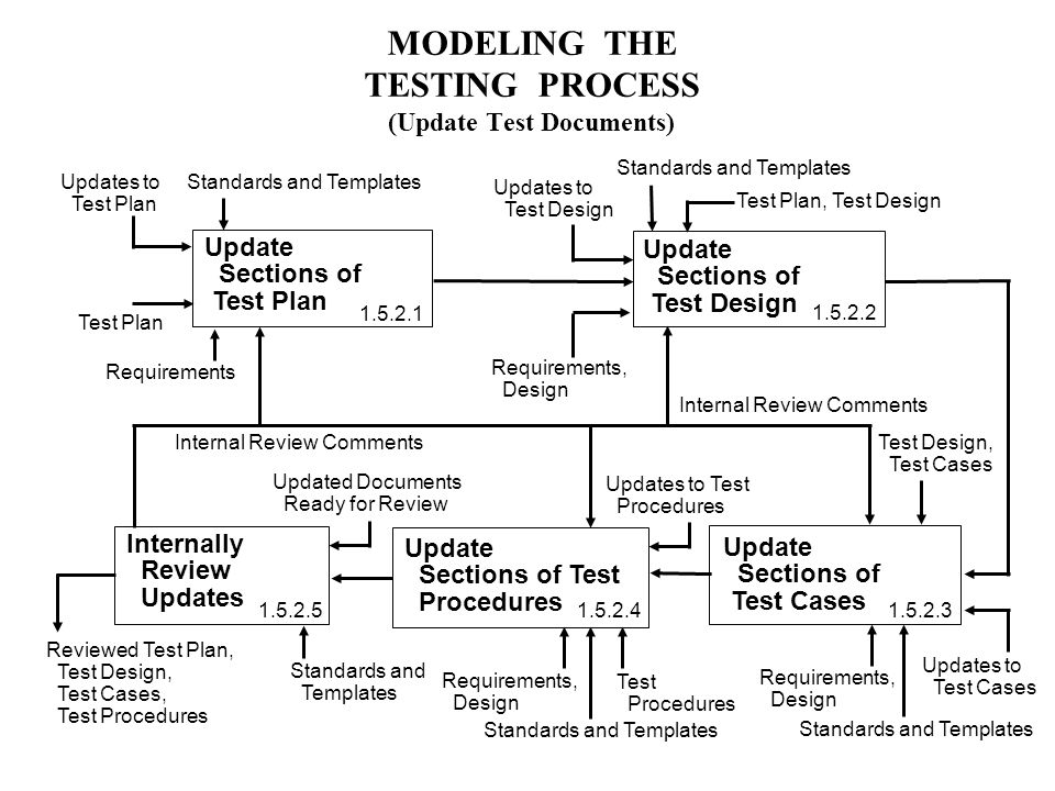 MODELING THE TESTING PROCESS (Update Test Documents) Update Sections of Test Design Update Sections of Test Plan Updates to Test Plan Requirements Test Plan Test Plan, Test Design Requirements, Design Update Sections of Test Cases Update Sections of Test Procedures Test Design, Test Cases Requirements, Design Updates to Test Design Updates to Test Cases Updates to Test Procedures Requirements, Design Test Procedures Internally Review Updates Updated Documents Ready for Review Standards and Templates Reviewed Test Plan, Test Design, Test Cases, Test Procedures Internal Review Comments Standards and Templates