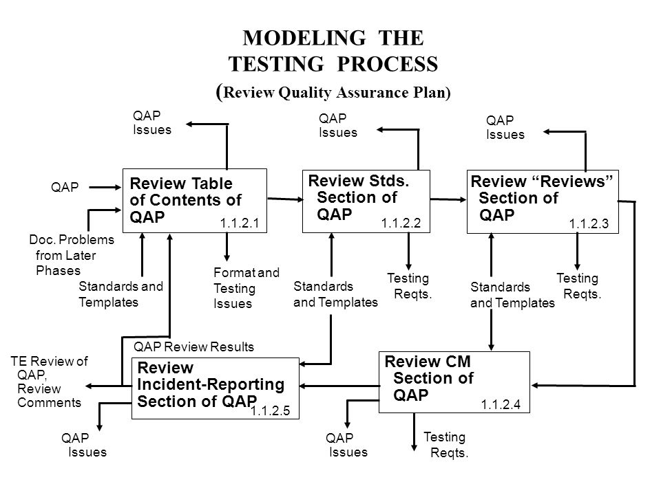 MODELING THE TESTING PROCESS ( Review Quality Assurance Plan) Review Stds.