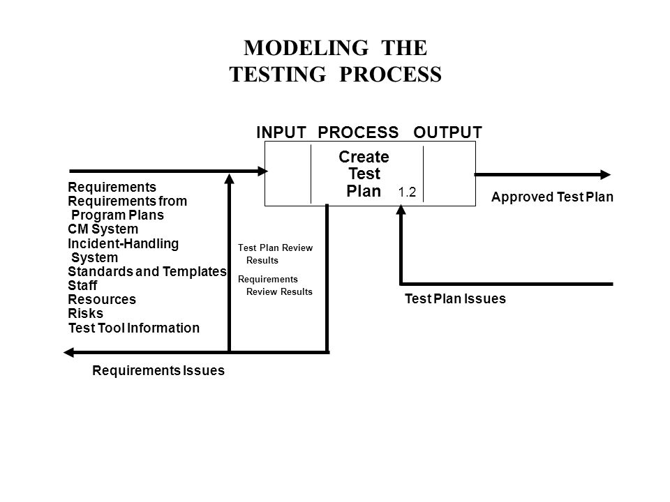 MODELING THE TESTING PROCESS Create Test Plan Requirements Requirements from Program Plans CM System Incident-Handling System Standards and Templates Staff Resources Risks Test Tool Information Approved Test Plan Requirements Issues Test Plan Issues Test Plan Review Results Requirements Review Results INPUTPROCESSOUTPUT 1.2