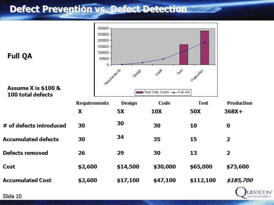 Slide 10 DesignCodeTestProductionRequirements 30 $2,600 26 30 34 29 $14,500 $17,100 30 35 30 $30,000 $47,100 10 15 13 $65,000 $112,100 0 2 $185,700 2 $73,600 Full QA Assume X is $100 & 100 total defects Defect Prevention vs.