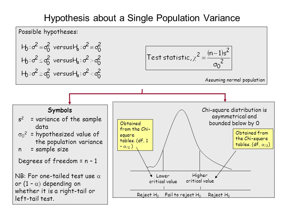 Possible hypotheses: Assuming normal population Hypothesis about a Single Population Variance Symbols s 2 = variance of the sample data  0 2 = hypoth