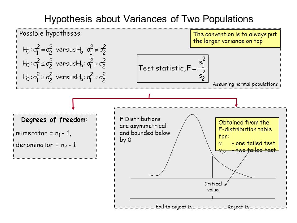 Possible hypotheses: Assuming normal populations Hypothesis about Variances of Two Populations Degrees of freedom: numerator = n 1 - 1, denominator =