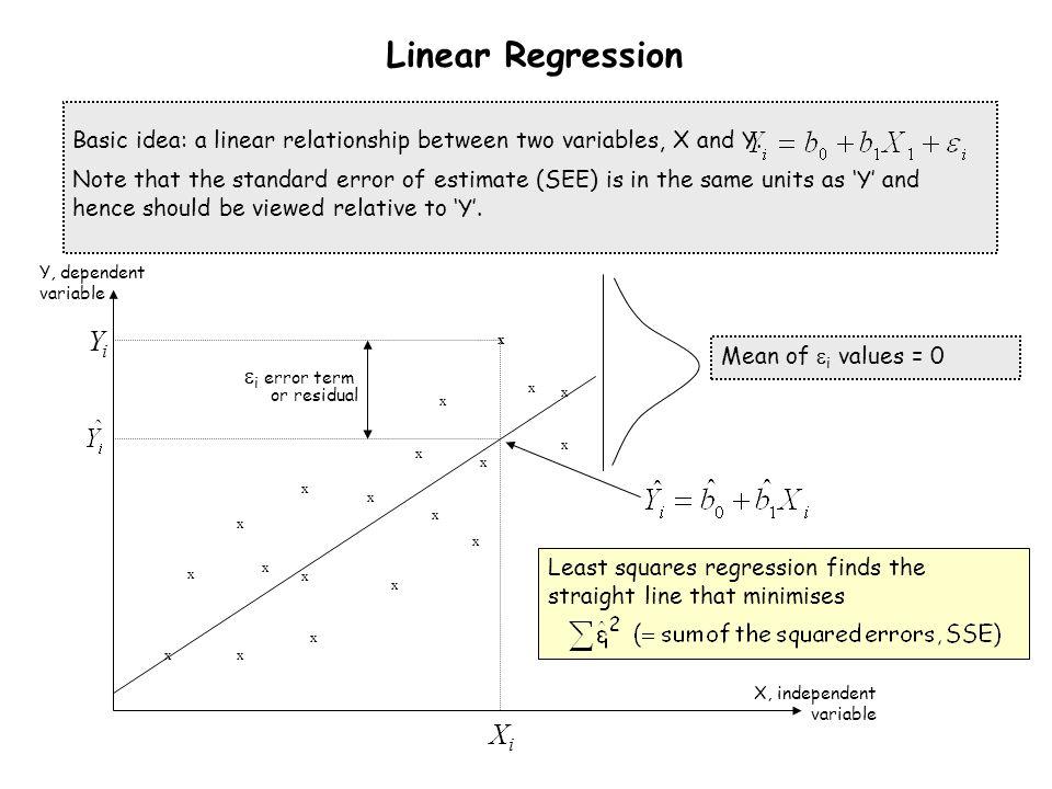 Mean of  i values = 0 Linear Regression x x x x x x x x x xx x x x x x x x x Y, dependent variable XiXi  i error term or residual X, independent var