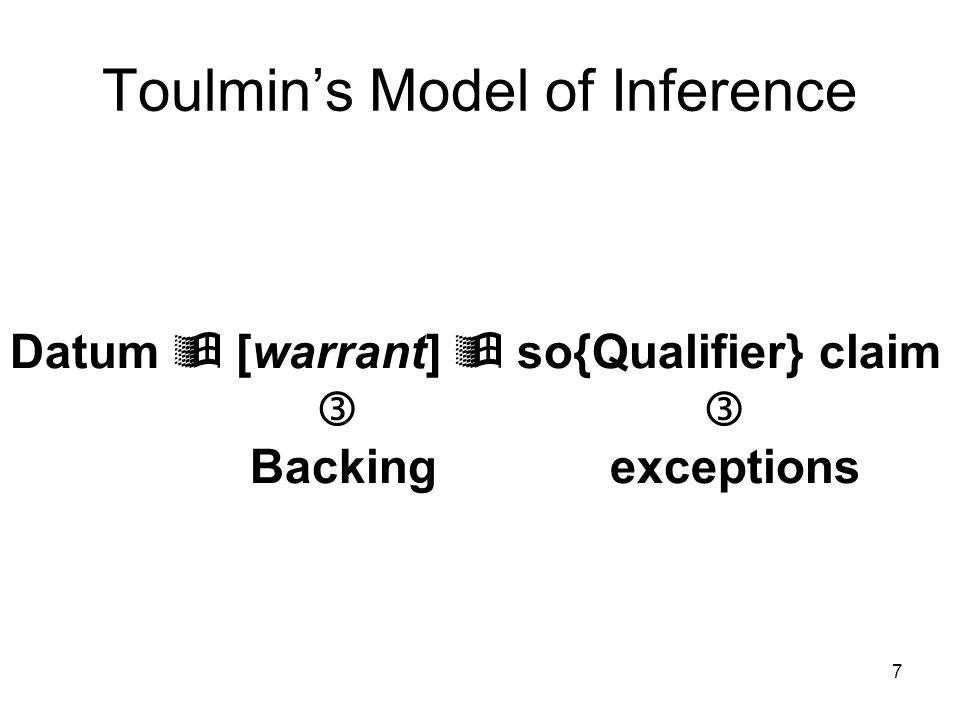 7 Toulmin's Model of Inference Datum  [warrant]  so{Qualifier} claim  Backing exceptions