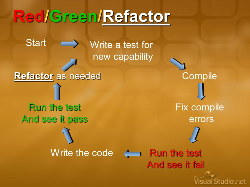 Red/Green/Refactor Write a test for new capability Start Compile Fix compile errors Run the test And see it fail Write the code Run the test And see i