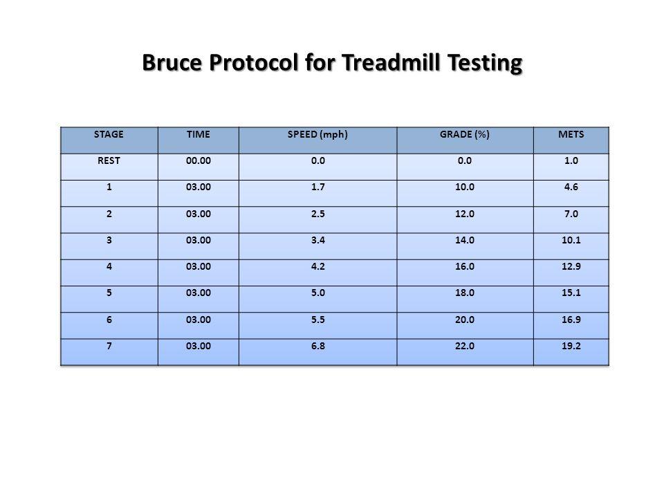 Bruce Protocol for Treadmill Testing