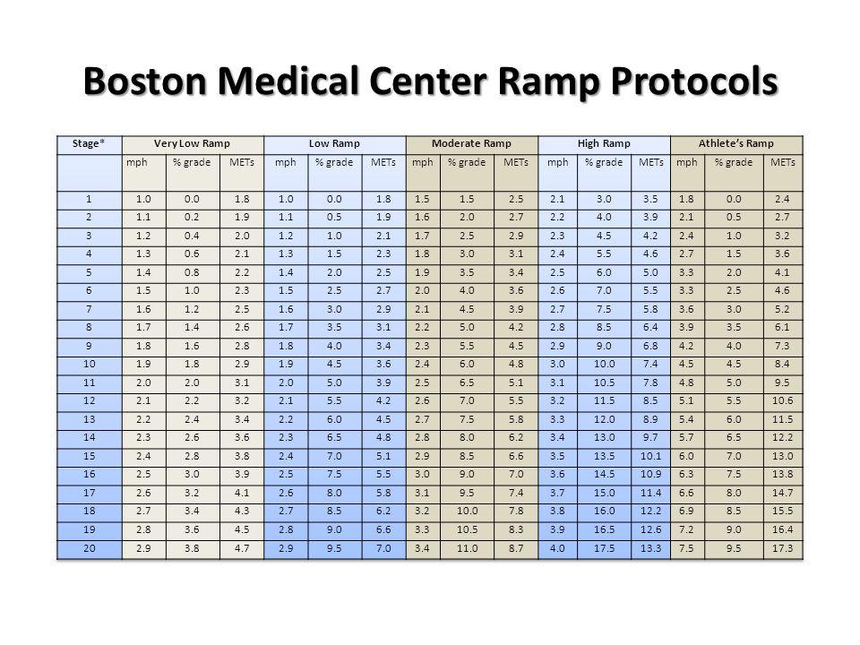 Boston Medical Center Ramp Protocols