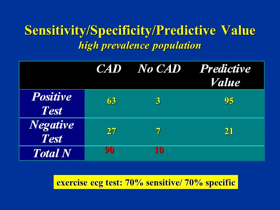 Sensitivity/Specificity/Predictive Value high prevalence population 9010 exercise ecg test: 70% sensitive/ 70% specific 63 27 3 7 95 21