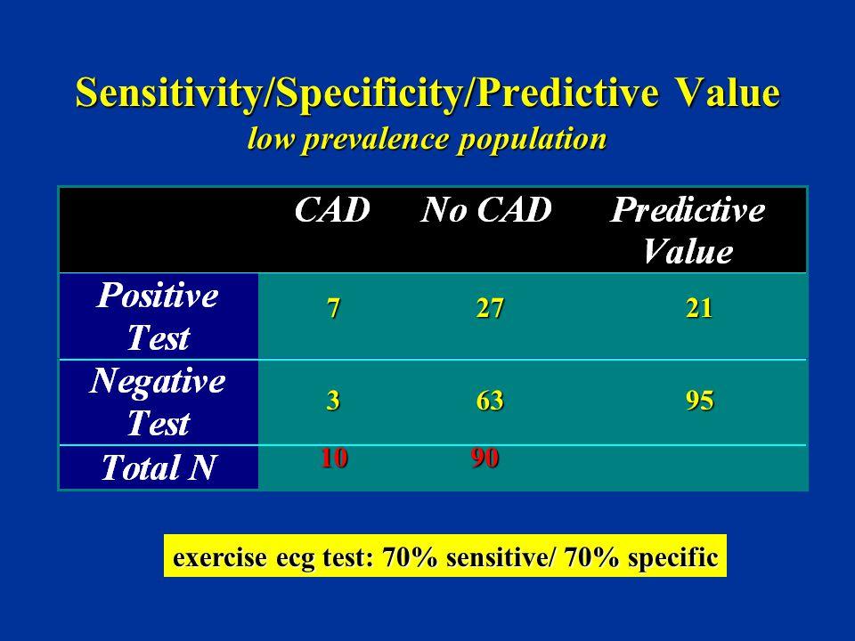 Sensitivity/Specificity/Predictive Value low prevalence population 1090 exercise ecg test: 70% sensitive/ 70% specific 7 3 27 63 21 95